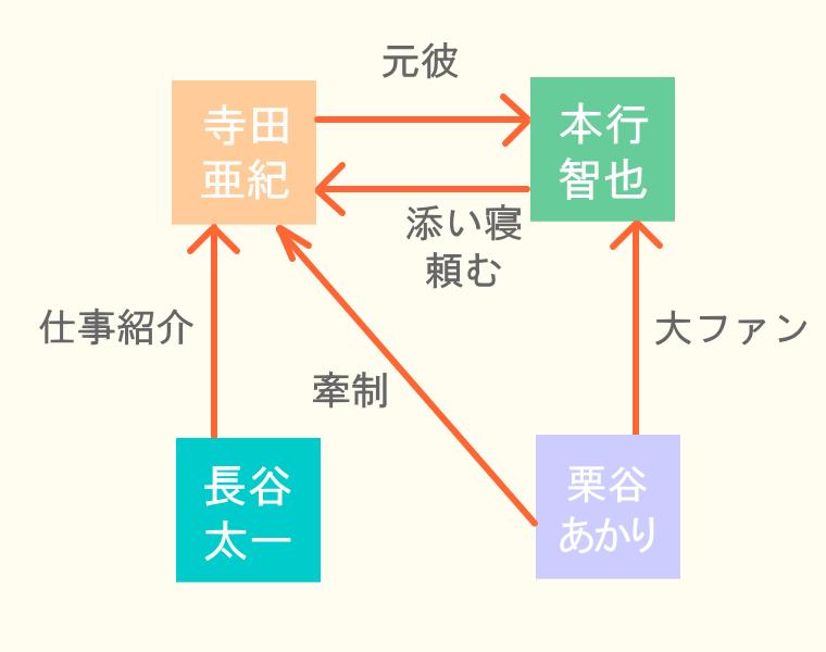 カカフカカ相関図 1巻